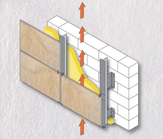 принцип движения воздуха в вентилируемом фасаде