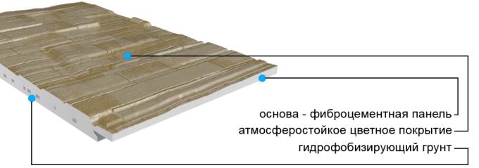 структура фиброцементной панели