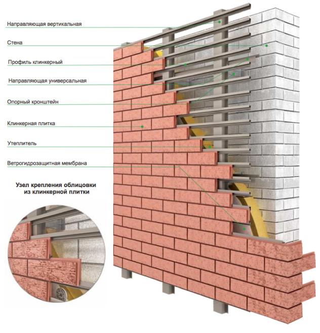 описание конструкции вентилируемого фасада с облицовкой клинкерным кирпичом