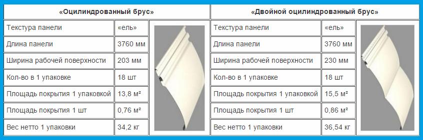 Примеры и характеристики панелей винилового блок хауса
