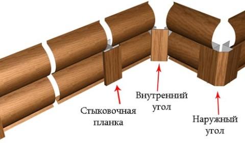 Вариант стыковки ламелей блок хауса на наружних и внутренних углах