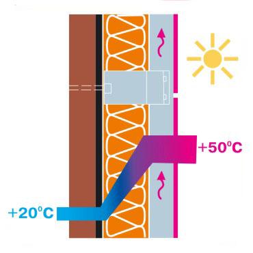 как работает естественная вентиляция фасада