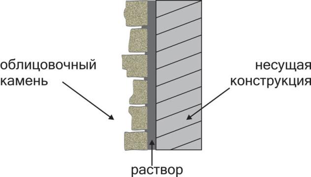 схема отделки фасада камнем