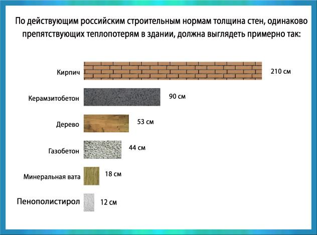 сравнение толщин различных утеплителей и кирпичной стены