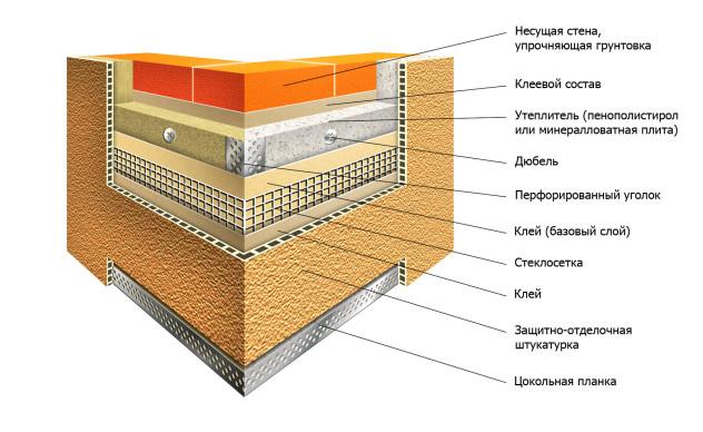 Технология мокрого утепления фасада