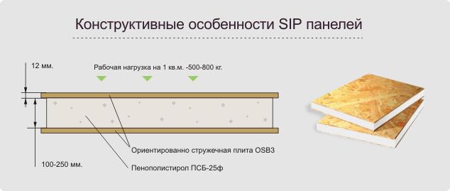 Как правило сип панель представляет собой две внешних слоя и внутренний наполнитель