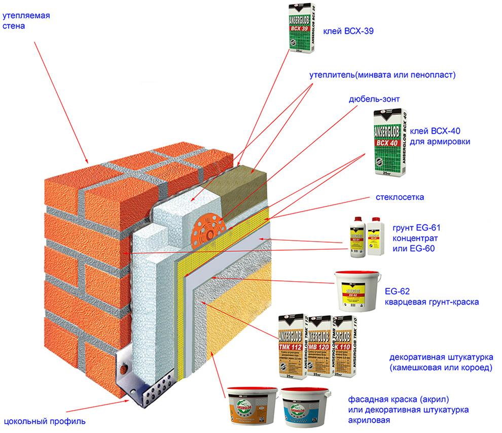 Материал для отделки фасада цена