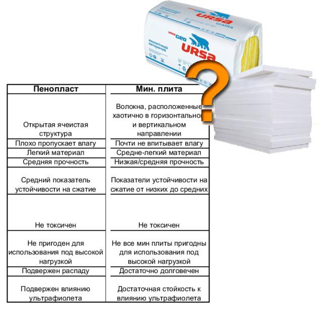 Общие характеристики пенопласта и минеральной ваты