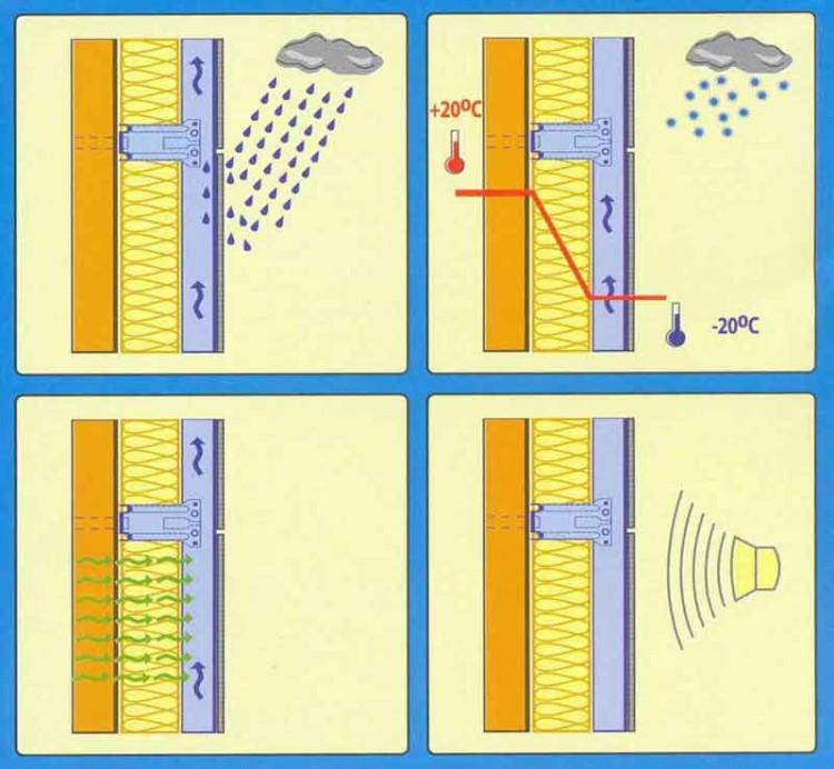 Основные преимущества вентилируемого фасада