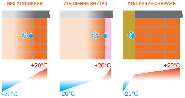 разница между стеной с утеплением и без