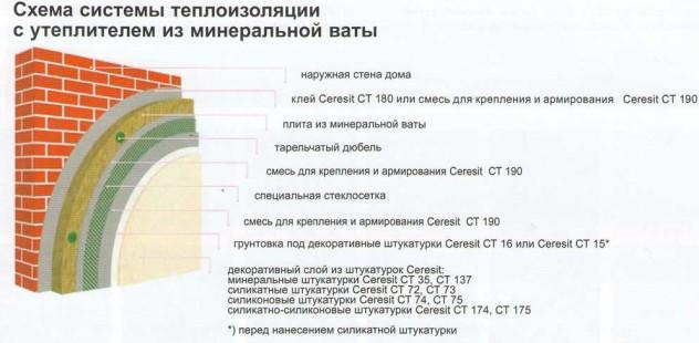схема монтажа мокрого фасада церезит