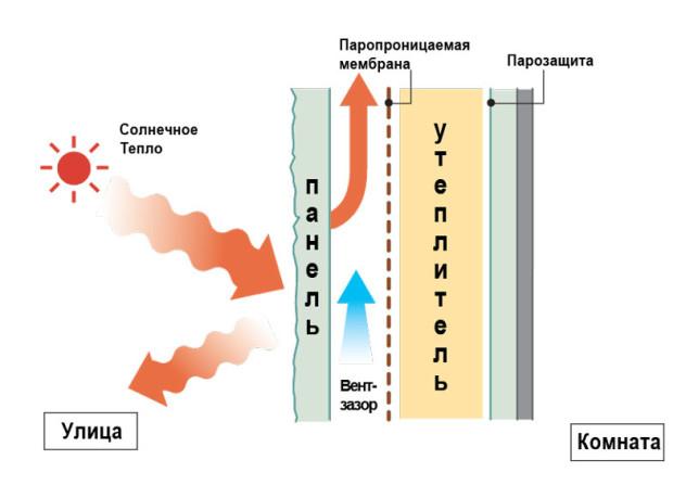 Принцип работы вентилируемых систем