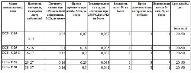 таблица параметров фасадного утепления ПСБ-С
