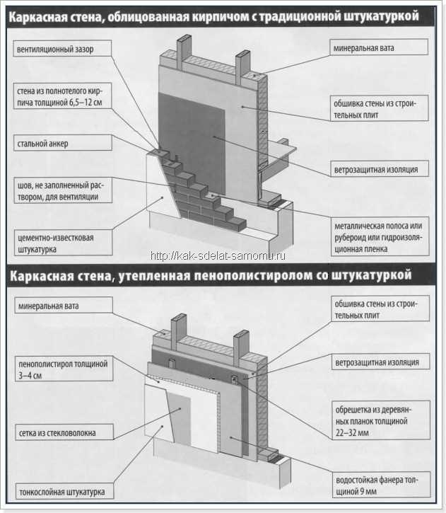 Сравнение применения штукатурки и мокрого фасада