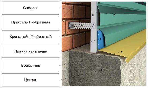 Металлический каркас для крепления сайдинга без утепления