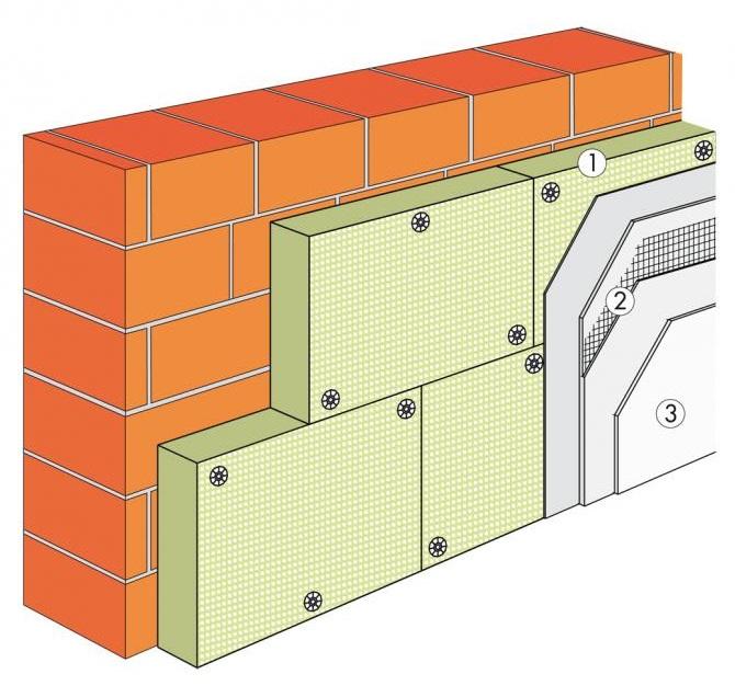Срез основных слоев при утеплении фасада минеральной ватой