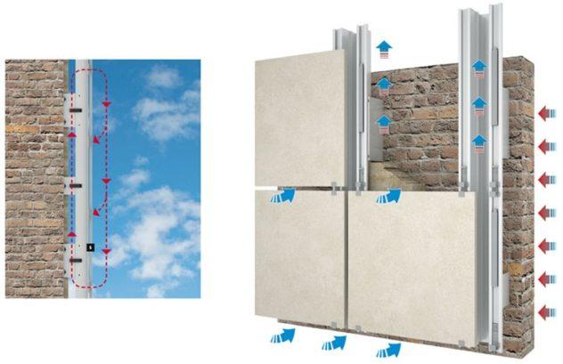Принцип работы вентилируемого зазора в системе навесных фасадов
