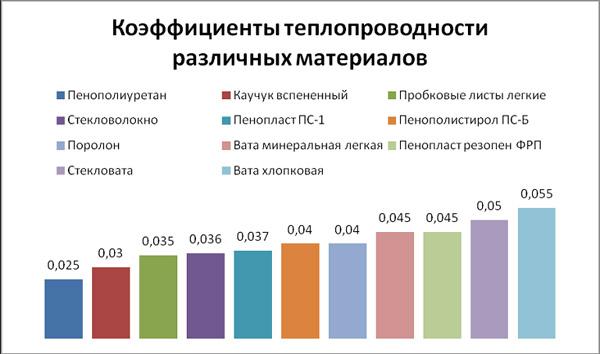 график теплопроводности различных утеплителей