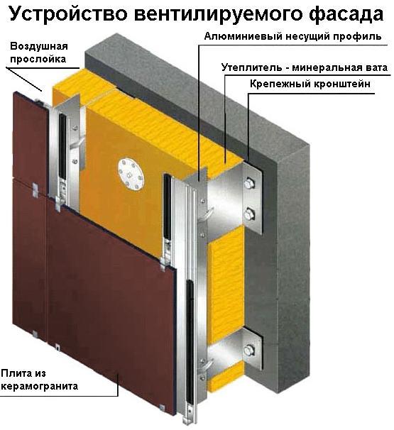 Схема утепления минеральной ватой посредством применения технологии вентилируемых фасадов