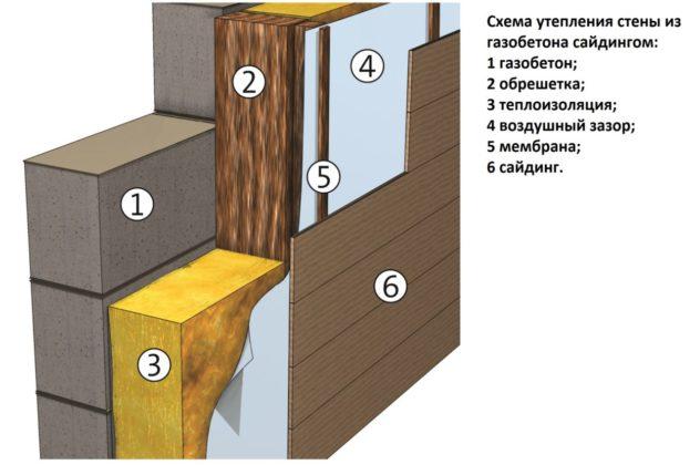 Пирог утепления стены из газобетона при помощи сайдинга