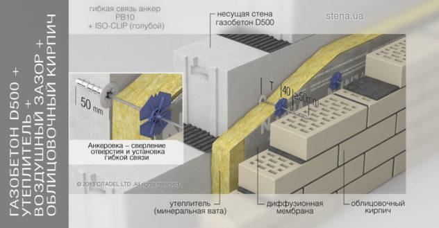 Инструкция отделки дополнительным слоем из кирпича (кольцевая кладка)