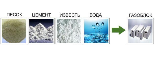 Основные компоненты газобетона