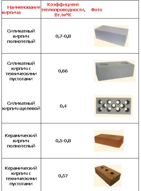 Сравнительная таблица теплопроводности различного кирпича