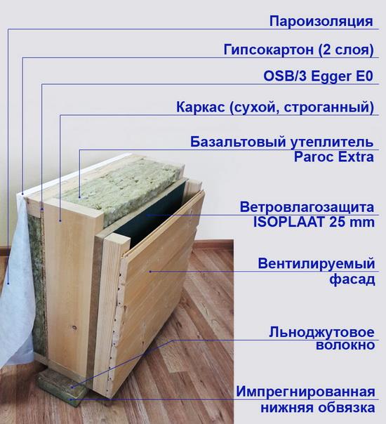 Макет стены каркасного дома с описанием всех термоизоляционных слоев