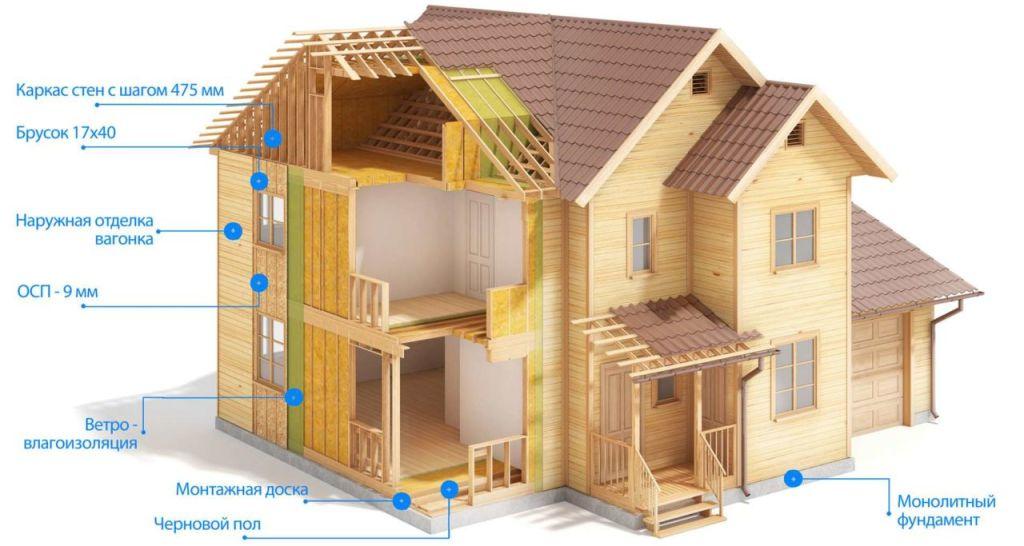 Фото отделки углов фасадов частных домов