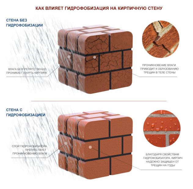 Воздействие гидрофобизации на кирпичную кладку, до нанесения и после