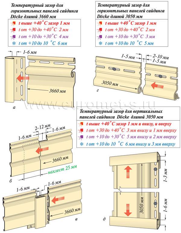 Температурные зазоры винилового сайдинга