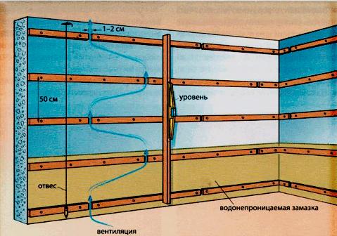 Схема горизонтальной обрешетки под вагонку или сайдинг