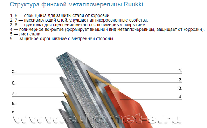 Состав листа металлосайдинга компании ruukki