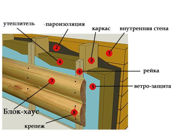 отделка стен блок хаусом