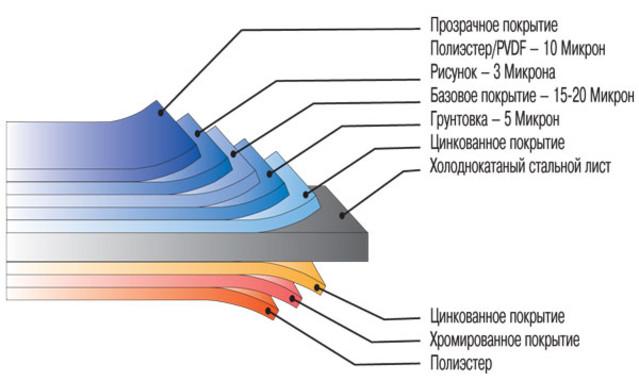 Металлический блок хаус и состав слоев