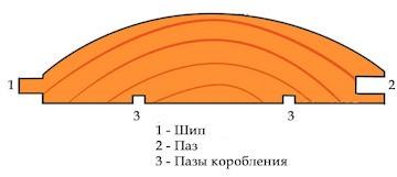 профиль блок хауса
