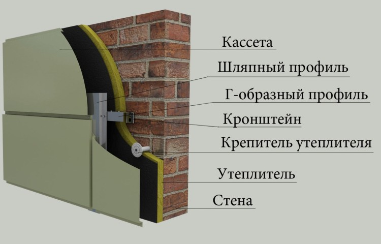 Монтаж утепления и крепление облицовки по технологии вентилируемого фасада