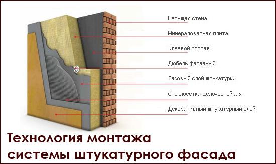 Описание основных этапов монтажа мокрого фасада