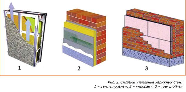 виды утепления кирпичных стен