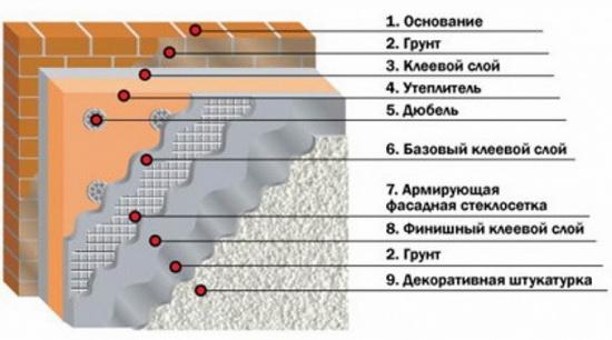 технология монтажа и пароизоляции при мокром фасаде