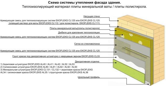 установка минеральной ваты под штукатурку
