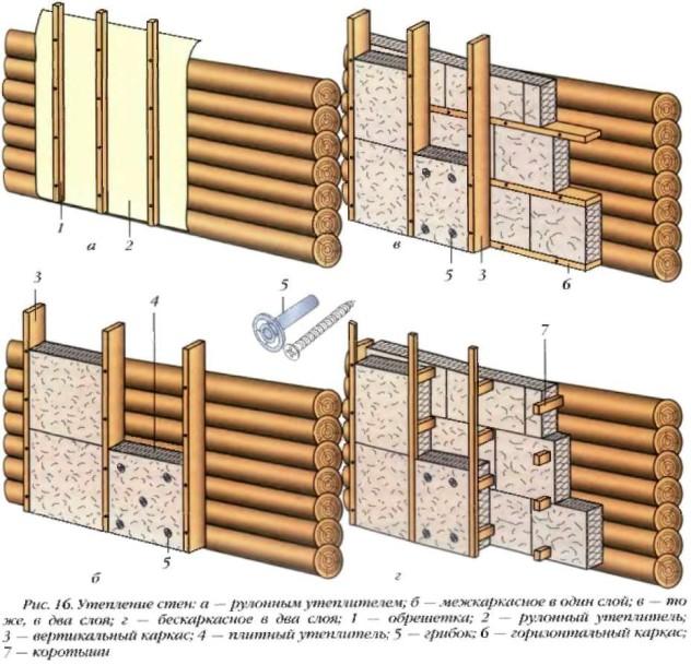 Пример способа теплоизоляции фасада деревянного дома