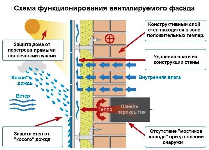 Функции вентилируемого фасада