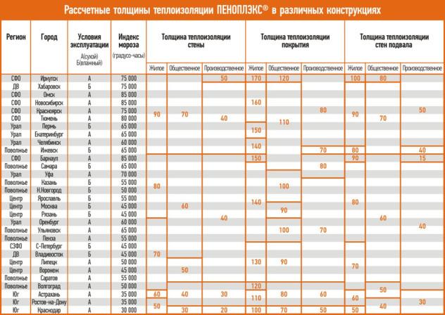 Таблица применения пеноплекса в различных климатических зонах