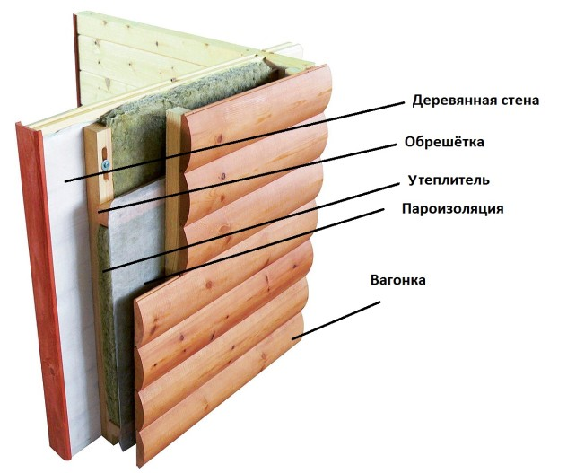 Описание пирога самодельного вентилируемого фасада из дерева