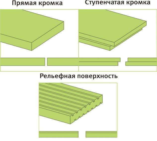 Основные виды пенополистирола