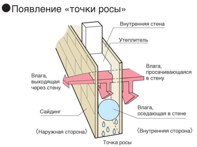Конденсат выводится из стены в утеплитель