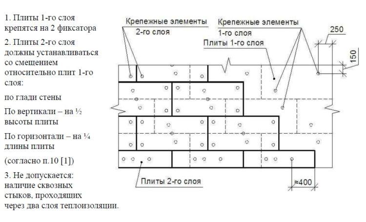 Схема крепления двух слоев утепления