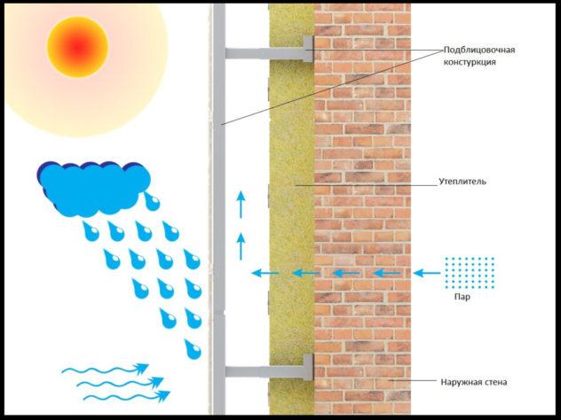 Принцип работы системы вентилируемого фасада с металлической подсистемой