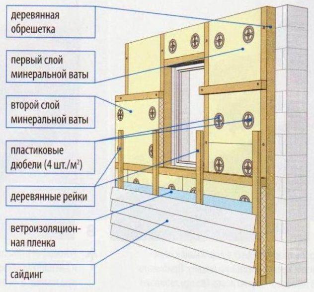 Конструкция стены облицованной сайдингом на деревянный каркас